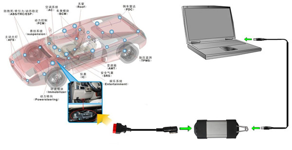 Can Clip for Renault OBD Cable Connection Picture